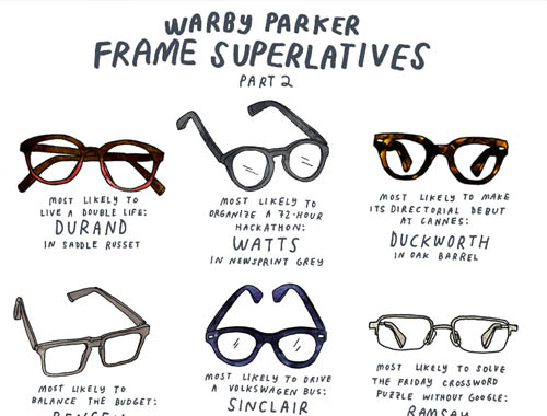 Customer Pain Point Warby Parker Glasses